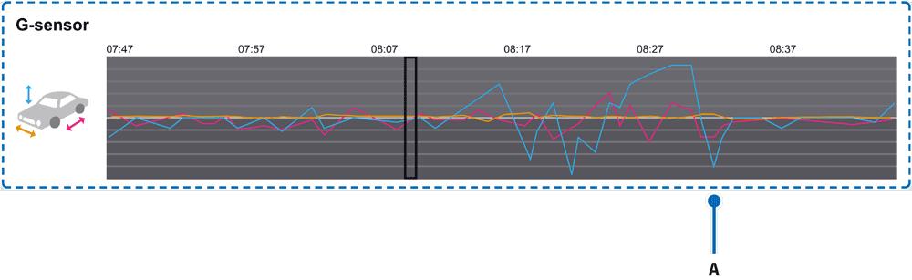 blackvue-viewer-g-sensor-graph-capture